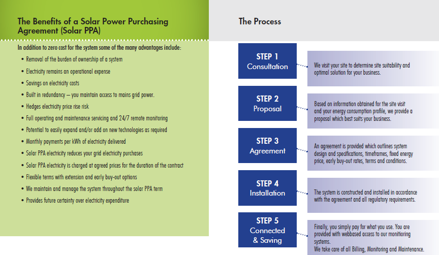 power purchase agreement sample